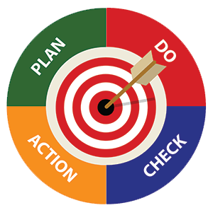 Plan,Do,Check,Act Graphic